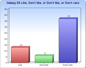 Galaxy S5 launches, how do students react?